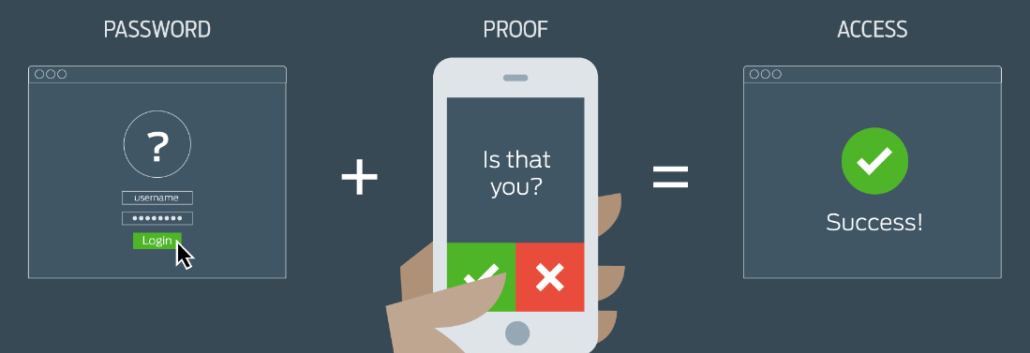 Multi Factor Authentication (MFA) boosts your IT Security